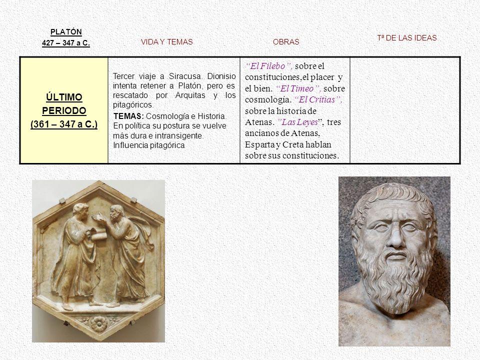 VIDA Y TEMAS PLATÓN 427 – 347 a C. OBRAS Tª DE LAS IDEAS ÚLTIMO PERIODO (361 – 347 a C.) Tercer viaje a Siracusa. Dionisio intenta retener a Platón, p