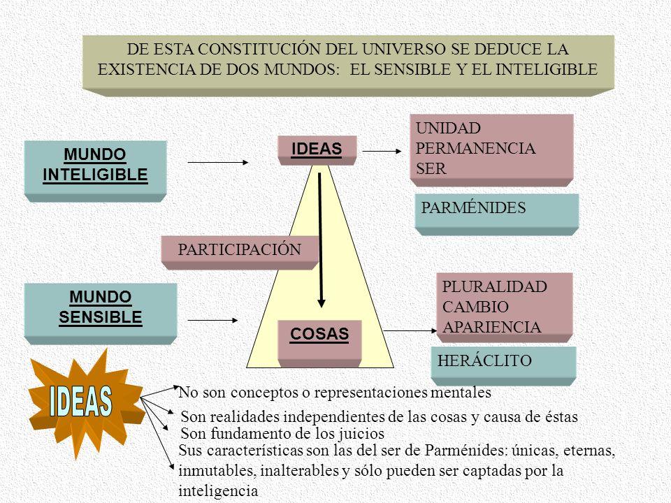 DE ESTA CONSTITUCIÓN DEL UNIVERSO SE DEDUCE LA EXISTENCIA DE DOS MUNDOS: EL SENSIBLE Y EL INTELIGIBLE MUNDO INTELIGIBLE MUNDO SENSIBLE IDEAS COSAS PAR