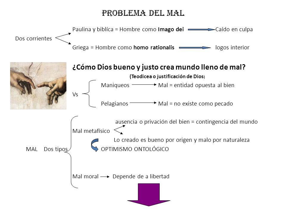 Problema del mal Paulina y biblíca = Hombre como Imago deiCaído en culpa Dos corrientes Griega = Hombre como homo rationalislogos interior ¿Cómo Dios