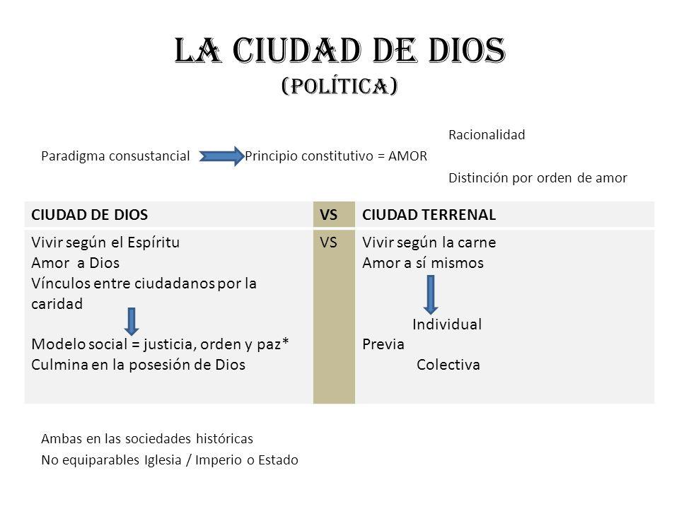 La ciudad de dios (política) Racionalidad Paradigma consustancial Principio constitutivo = AMOR Distinción por orden de amor Ambas en las sociedades h