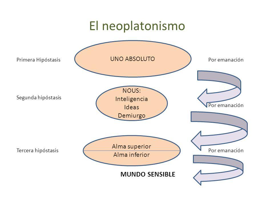 Primera HipóstasisPor emanación Segunda hipóstasis Por emanación Tercera hipóstasisPor emanación MUNDO SENSIBLE El neoplatonismo UNO ABSOLUTO NOUS: In