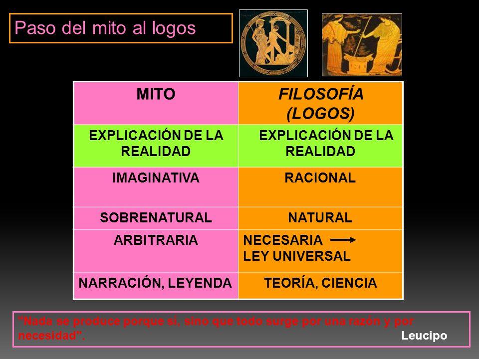 MITOFILOSOFÍA (LOGOS) EXPLICACIÓN DE LA REALIDAD IMAGINATIVARACIONAL SOBRENATURALNATURAL ARBITRARIANECESARIA LEY UNIVERSAL NARRACIÓN, LEYENDATEORÍA, C
