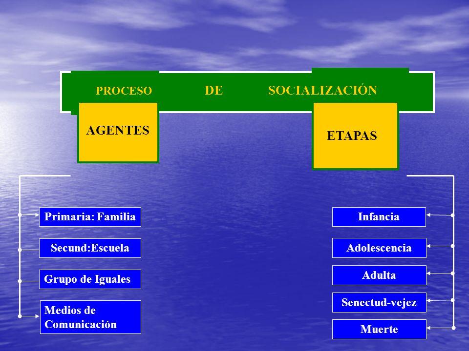 DE SOCIALIZACIÓN Primaria: Familia Secund:Escuela Grupo de Iguales Medios de Comunicación Infancia Adolescencia Adulta Senectud-vejez Muerte PROCESO A