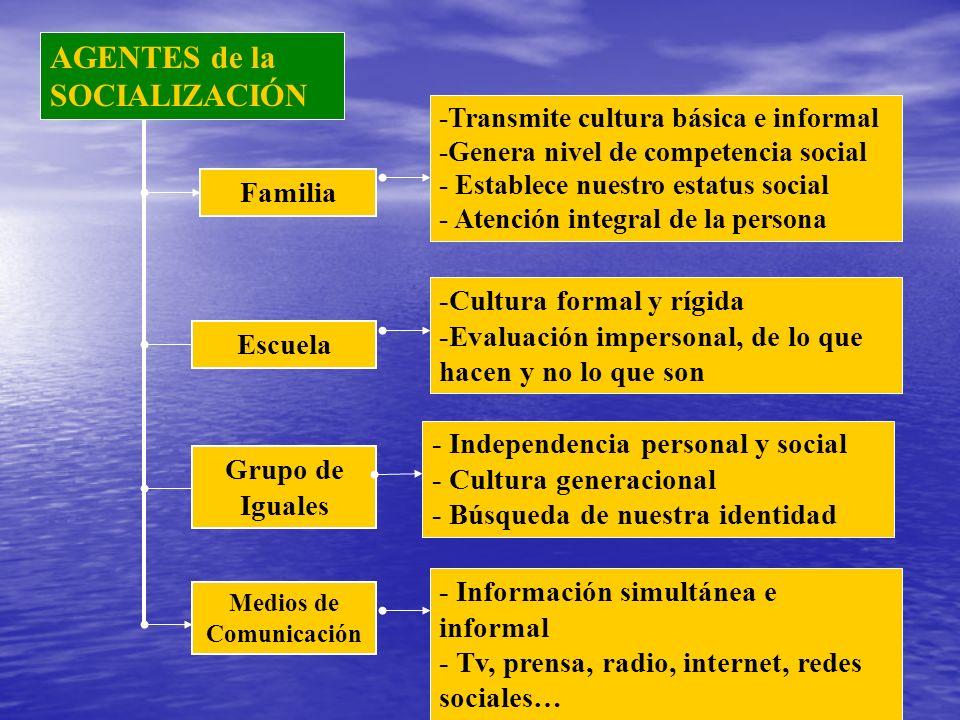 AGENTES de la SOCIALIZACIÓN Familia Escuela Grupo de Iguales Medios de Comunicación -Transmite cultura básica e informal -Genera nivel de competencia