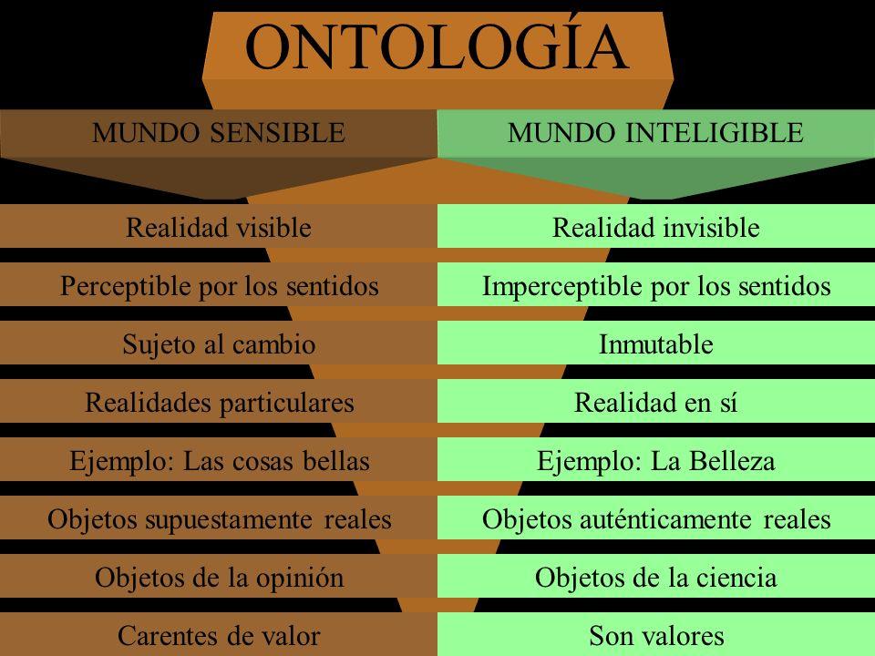 ONTOLOGÍA MUNDO SENSIBLEMUNDO INTELIGIBLE Realidad visibleRealidad invisible Perceptible por los sentidosImperceptible por los sentidos Sujeto al camb