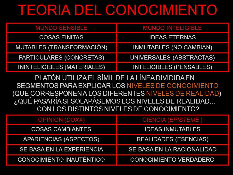 TEORIA DEL CONOCIMIENTO OPINION (DOXA)CIENCIA (EPISTEME ) COSAS CAMBIANTESIDEAS INMUTABLES APARIENCIAS (ASPECTOS)REALIDADES (ESENCIAS) SE BASA EN LA E