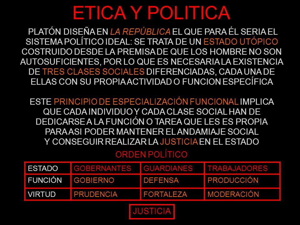 ETICA Y POLITICA ORDEN POLÍTICO JUSTICIA PLATÓN DISEÑA EN LA REPÚBLICA EL QUE PARA ÉL SERIA EL SISTEMA POLÍTICO IDEAL: SE TRATA DE UN ESTADO UTÓPICO C