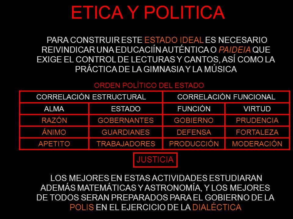 ETICA Y POLITICA CORRELACIÓN ESTRUCTURALCORRELACIÓN FUNCIONAL ALMAESTADOFUNCIÓNVIRTUD RAZÓNGOBERNANTESGOBIERNOPRUDENCIA ÁNIMOGUARDIANESDEFENSAFORTALEZ