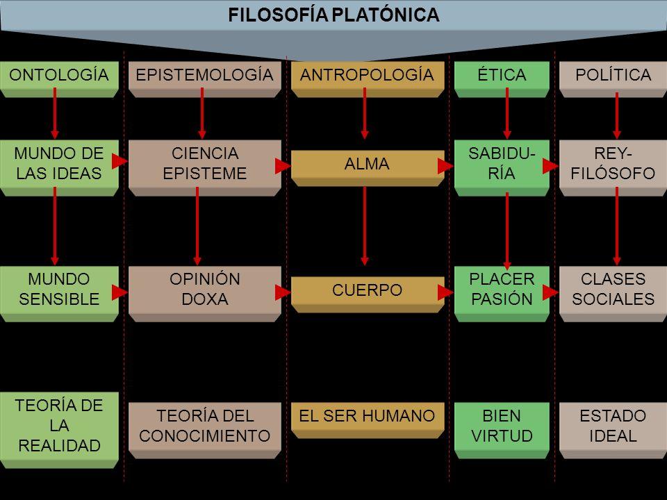 FILOSOFÍA PLATÓNICA ONTOLOGÍAEPISTEMOLOGÍAANTROPOLOGÍAÉTICAPOLÍTICA MUNDO DE LAS IDEAS CIENCIA EPISTEME ALMA SABIDU- RÍA REY- FILÓSOFO MUNDO SENSIBLE