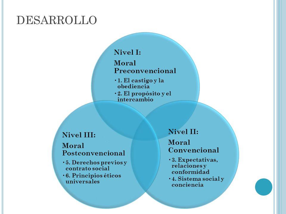 DESARROLLO Nivel I: Moral Preconvencional 1. El castigo y la obediencia 2. El propósito y el intercambio Nivel II: Moral Convencional 3. Expectativas,