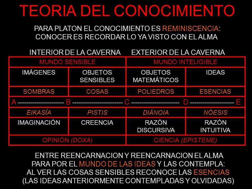 TEORIA DEL CONOCIMIENTO PARA PLATON EL CONOCIMIENTO ES REMINISCENCIA: CONOCER ES RECORDAR LO YA VISTO CON EL ALMA ENTRE REENCARNACION Y REENCARNACION EL ALMA PARA POR EL MUNDO DE LAS IDEAS Y LAS CONTEMPLA: AL VER LAS COSAS SENSIBLES RECONOCE LAS ESENCIAS (LAS IDEAS ANTERIORMENTE CONTEMPLADAS Y OLVIDADAS)