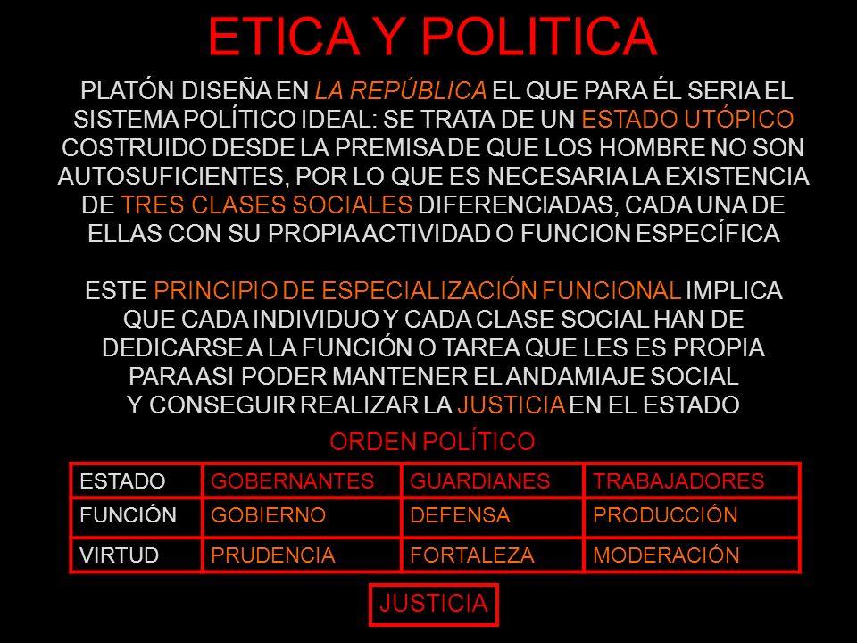 ETICA Y POLITICA ALMARACIONALIRASCIBLECONCUPISCIBLE FUNCIÓNPENSAMIENTOPASIONESINSTINTOS VIRTUDPRUDENCIAFORTALEZAMODERACIÓN ORDEN MORAL A ESTE PRINCIPIO DE ESPECIALIZACIÓN FUNCIONAL UNIMOS LA CORRELACIÓN ESTRUCTURAL ENTRE EL ALMA Y EL ESTADO PARA ASI GARANTIZAR LA JUSTICIA EN EL ESTADO, QUE SE DA CUANDO CADA UNO DE LOS GRUPOS SOCIALES REALIZA LA FUNCIÓN QUE LE CORRESPONDE DE MODO ADECUADO ¿QUE PASARÍA SI SOLAPÁSEMOS EL ORDEN MORAL… …CON EL ORDEN POLÍTICO QUE IMITA AL ALMA HUMANA.
