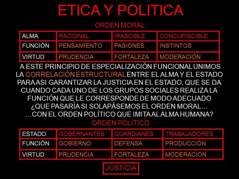 ETICA Y POLITICA CORRELACIÓN ESTRUCTURALCORRELACIÓN FUNCIONAL ALMAESTADOFUNCIÓNVIRTUD RAZÓNGOBERNANTESGOBIERNOPRUDENCIA ÁNIMOGUARDIANESDEFENSAFORTALEZA APETITOTRABAJADORESPRODUCCIÓNMODERACIÓN JUSTICIA ORDEN POLÍTICO DEL ESTADO PARA CONSTRUIR ESTE ESTADO IDEAL ES NECESARIO REIVINDICAR UNA EDUCACIÍN AUTÉNTICA O PAIDEIA QUE EXIGE EL CONTROL DE LECTURAS Y CANTOS, ASÍ COMO LA PRÁCTICA DE LA GIMNASIA Y LA MÚSICA LOS MEJORES EN ESTAS ACTIVIDADES ESTUDIARAN ADEMÁS MATEMÁTICAS Y ASTRONOMÍA, Y LOS MEJORES DE TODOS SERAN PREPARADOS PARA EL GOBIERNO DE LA POLIS EN EL EJERCICIO DE LA DIALÉCTICA