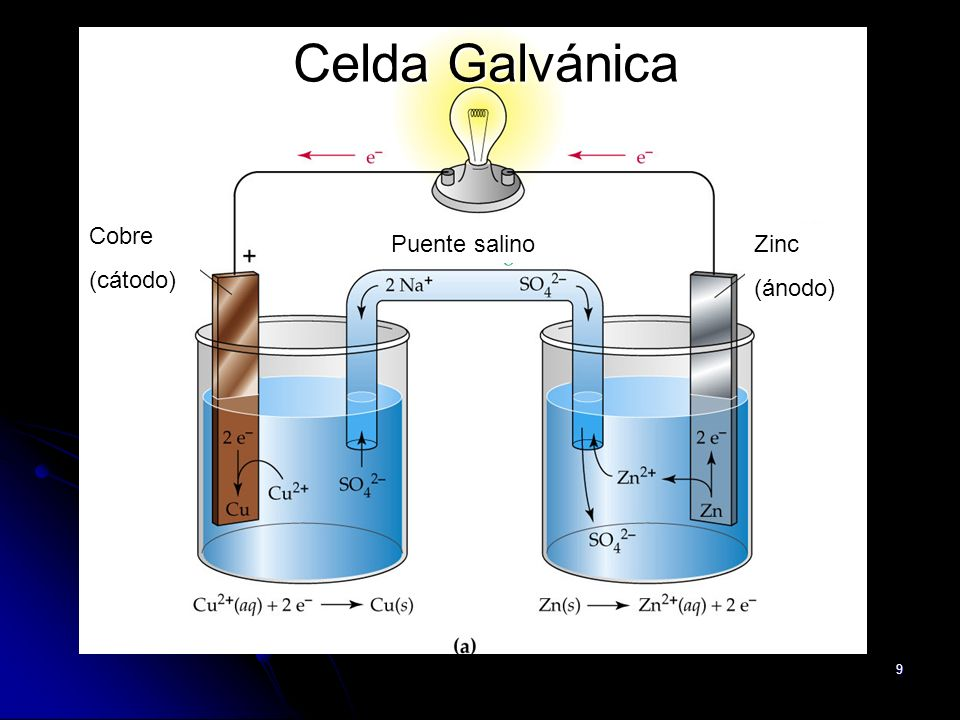 Relacion entre fem, energia libre y constante de equilibrio En condiciones estándar: ΔGº = - n.F.