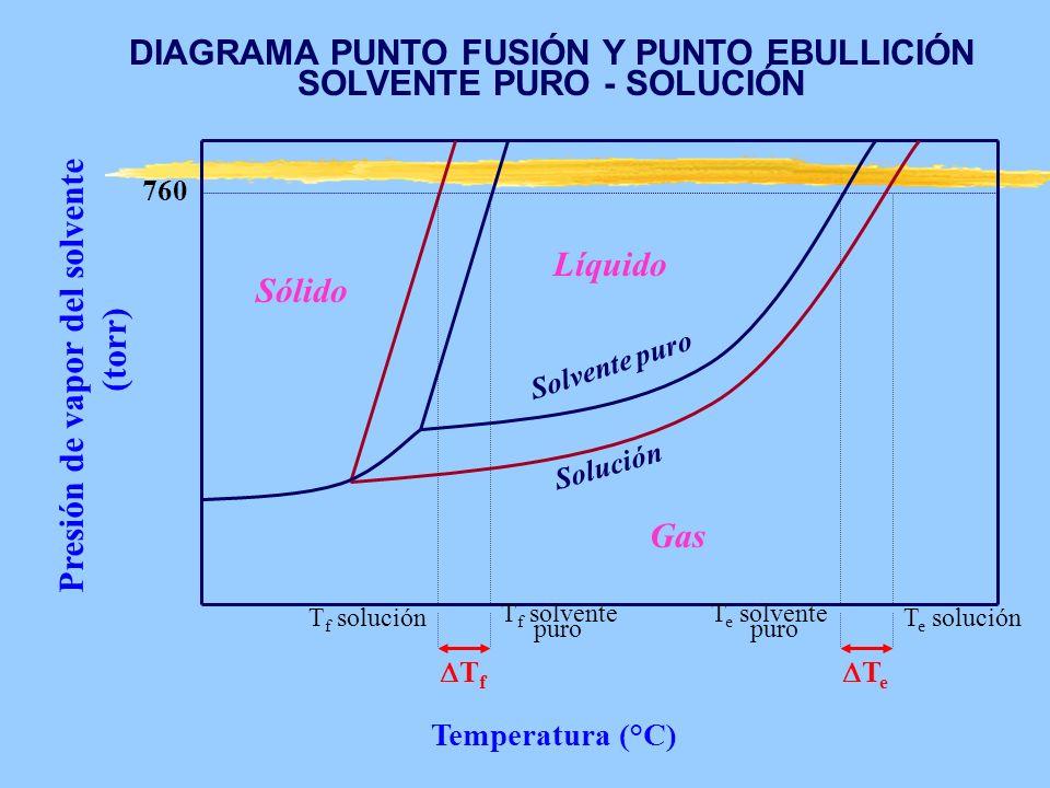 Presión de vapor del solvente (torr) 760 Sólido Líquido Gas T f T e Temperatura (°C) T f solución T f solvente puro Solución Solvente puro T e solvent