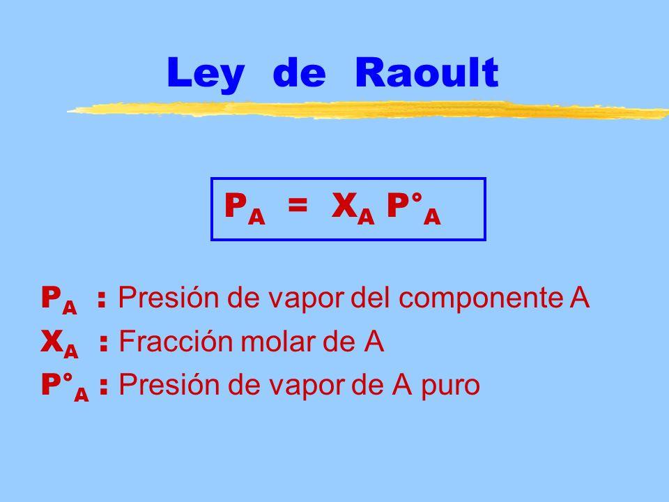 Ley de Raoult P A = X A P° A P A : Presión de vapor del componente A X A : Fracción molar de A P° A : Presión de vapor de A puro