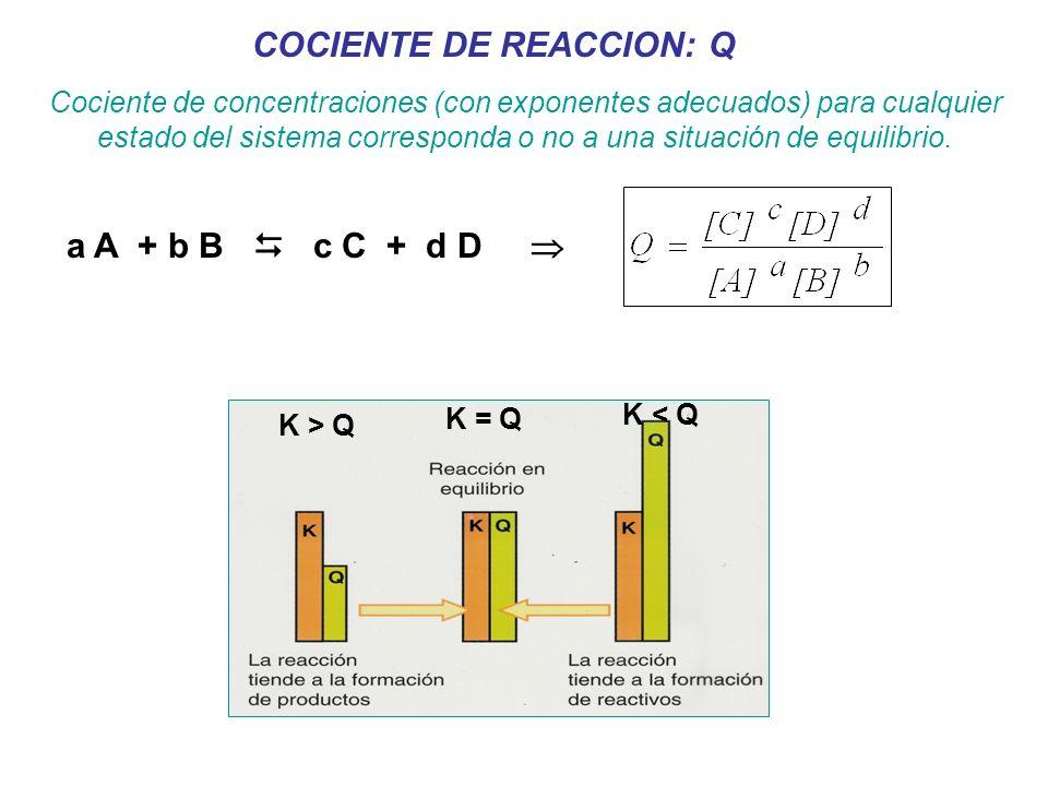 K > Q K = Q K < Q COCIENTE DE REACCION: Q Cociente de concentraciones (con exponentes adecuados) para cualquier estado del sistema corresponda o no a