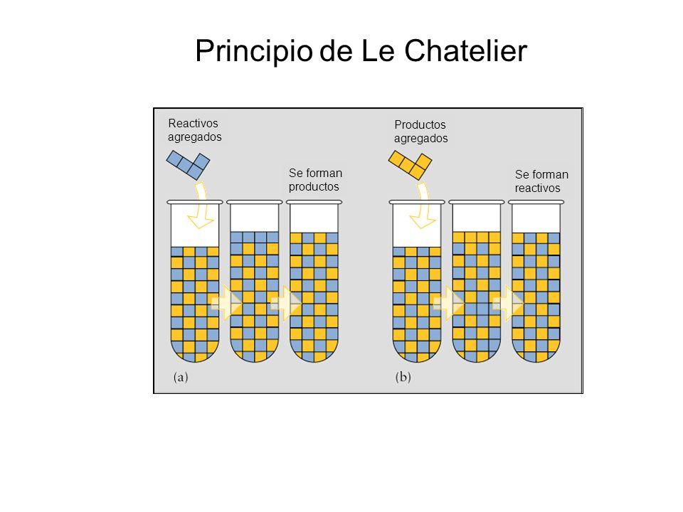 Reactivos agregados Productos agregados Se forman productos Se forman reactivos Principio de Le Chatelier