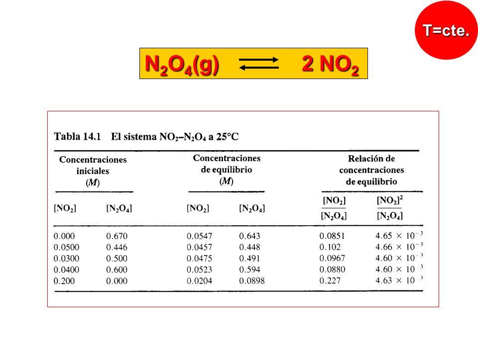 = Si V decrece disminuye para que se mantenga K c Disminuye la cantidad de NO 2 Aumenta la cantidad de N 2 O 4 N 2 O 4 (g) 2 NO 2 Principio de Le Chatelier
