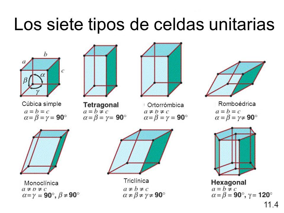 11.4 Los siete tipos de celdas unitarias Cúbica simple Ortorrómbica Romboédrica Monoclínica Triclínica