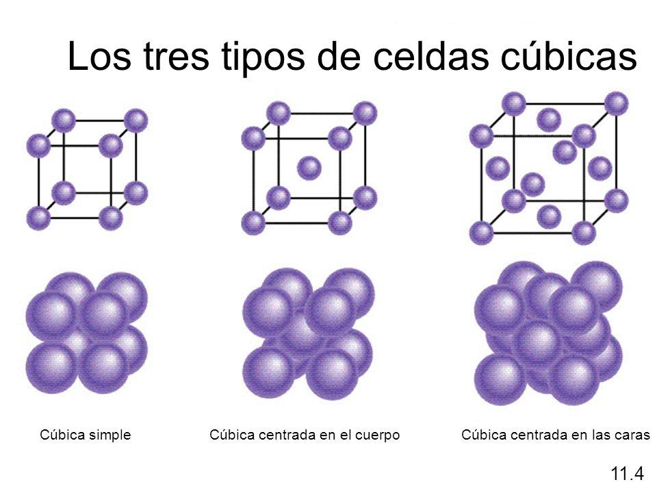 11.4 Los tres tipos de celdas cúbicas Cúbica simpleCúbica centrada en el cuerpoCúbica centrada en las caras