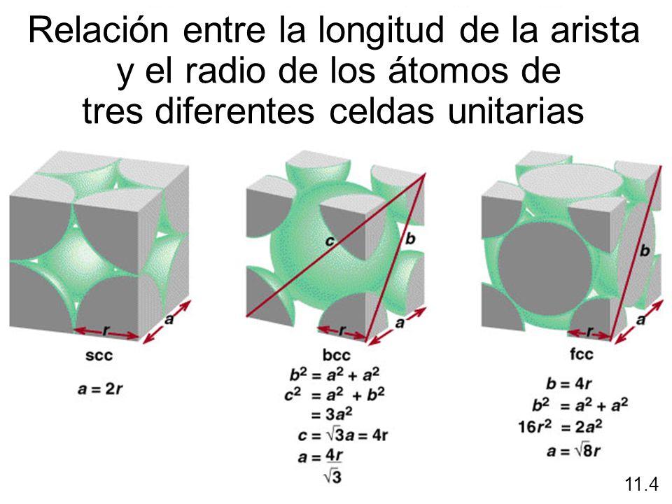11.4 Relación entre la longitud de la arista y el radio de los átomos de tres diferentes celdas unitarias