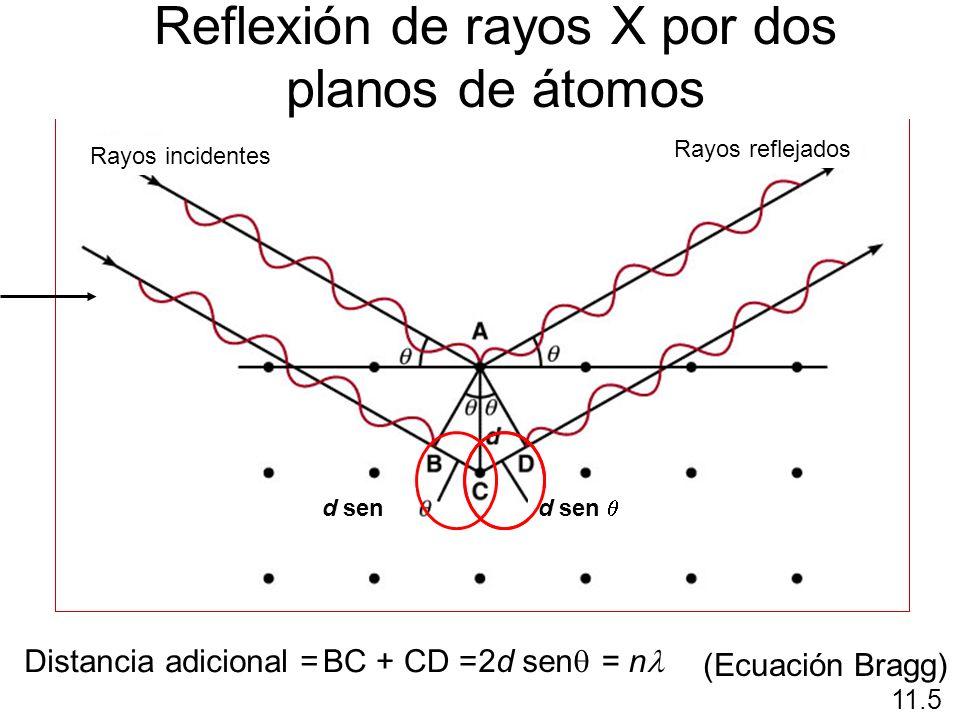 Distancia adicional = BC + CD = 2d sen = n (Ecuación Bragg) 11.5 Reflexión de rayos X por dos planos de átomos Rayos incidentes Rayos reflejados d sen