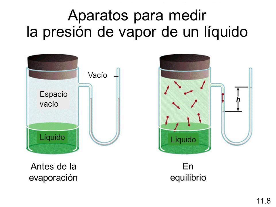 Antes de la evaporación En equilibrio 11.8 Aparatos para medir la presión de vapor de un líquido Vacío Espacio vacío Líquido