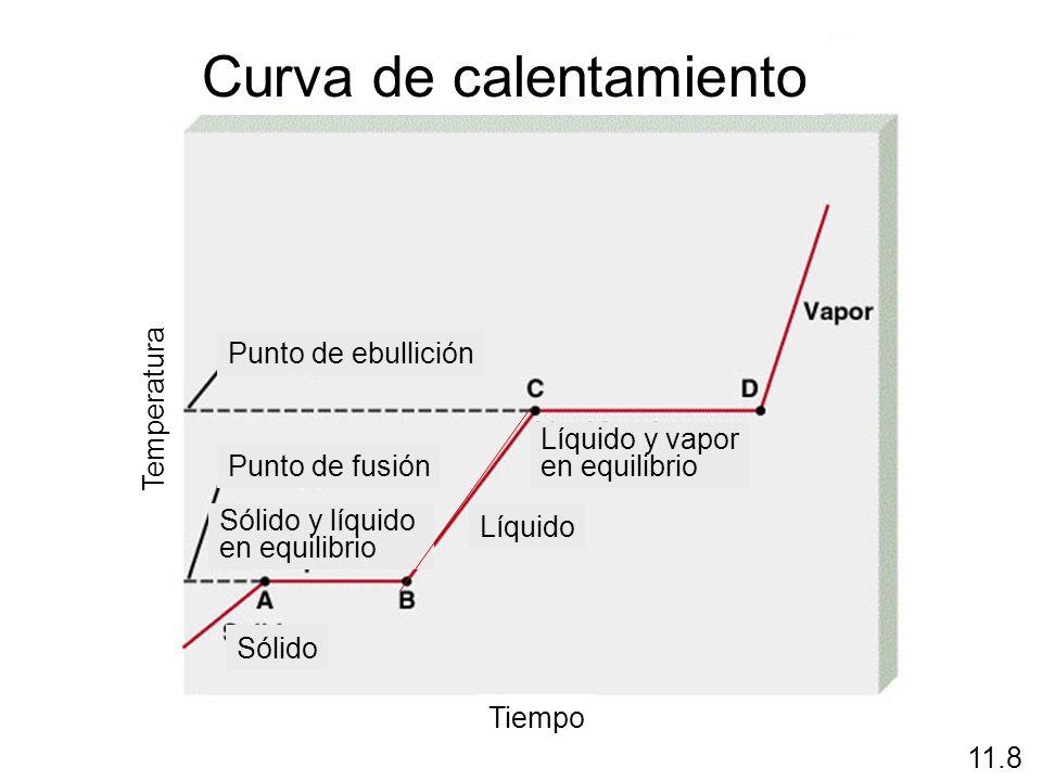 Curva de calentamiento Temperatura Tiempo Líquido y vapor en equilibrio Punto de ebullición Líquido Punto de fusión Sólido y líquido en equilibrio Sól
