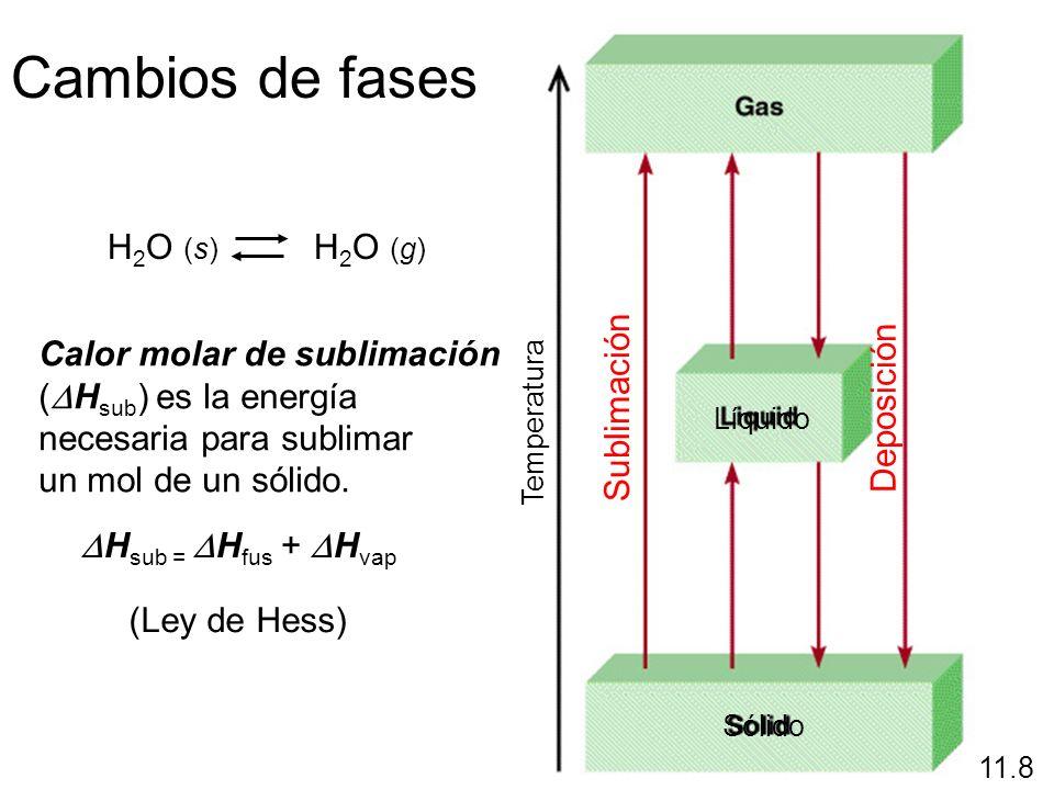Sublimación 11.8 Deposición H 2 O (s) H 2 O (g) Calor molar de sublimación ( H sub ) es la energía necesaria para sublimar un mol de un sólido. H sub