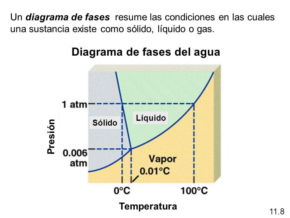 Un diagrama de fases resume las condiciones en las cuales una sustancia existe como sólido, líquido o gas. Diagrama de fases del agua 11.8 Temperatura