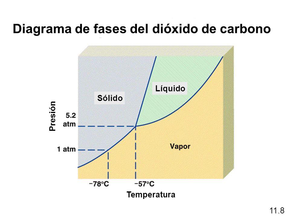 11.8 Diagrama de fases del dióxido de carbono Temperatura Presión Sólido Líquido