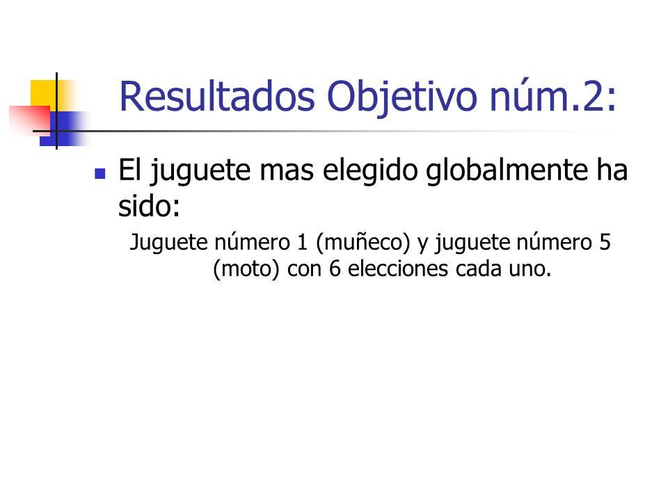 Resultados Objetivo núm.2: El juguete mas elegido globalmente ha sido: Juguete número 1 (muñeco) y juguete número 5 (moto) con 6 elecciones cada uno.