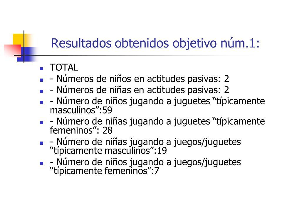 Resultados obtenidos objetivo núm.1: TOTAL - Números de niños en actitudes pasivas: 2 - Números de niñas en actitudes pasivas: 2 - Número de niños jug