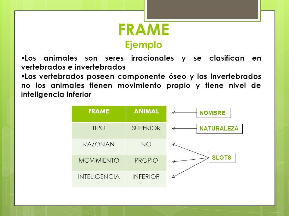 FRAME Ejemplo FRAMEANIMAL TIPOSUPERIOR RAZONANNO MOVIMIENTOPROPIO INTELIGENCIAINFERIOR Los animales son seres irracionales y se clasifican en vertebra