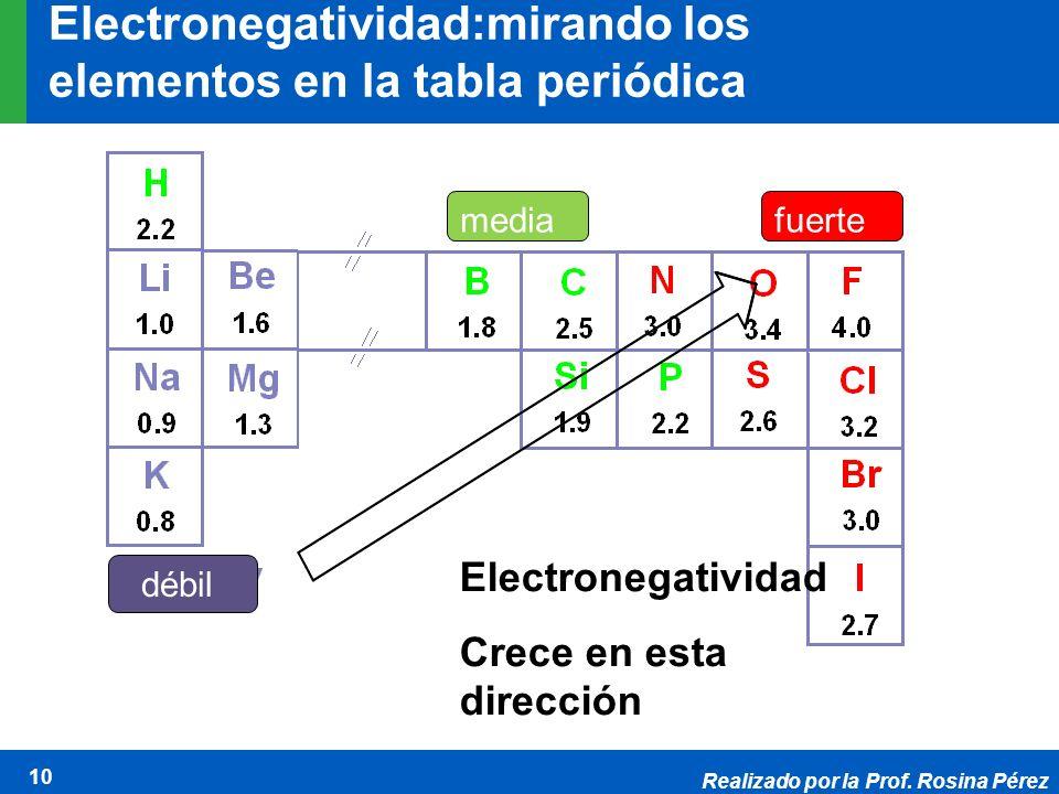 Realizado por la Prof. Rosina Pérez 10 Electronegatividad:mirando los elementos en la tabla periódica Electronegatividad Crece en esta dirección débil