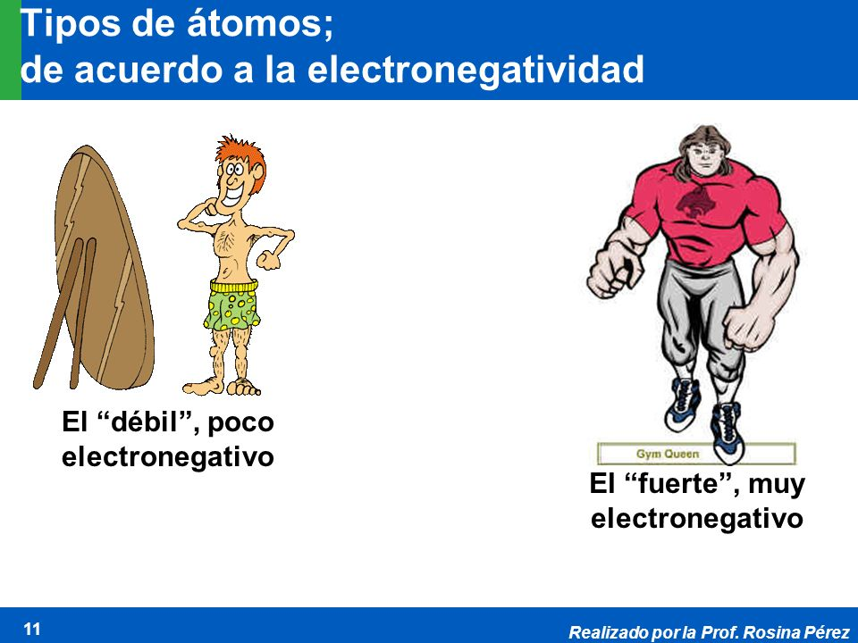 Realizado por la Prof. Rosina Pérez 11 Tipos de átomos; de acuerdo a la electronegatividad El débil, poco electronegativo Contestant #1 (an atom) El f