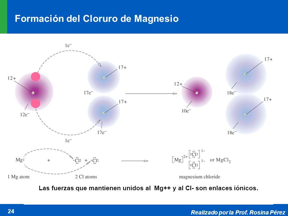 Realizado por la Prof. Rosina Pérez 24 Las fuerzas que mantienen unidos al Mg++ y al Cl- son enlaces iónicos. Formación del Cloruro de Magnesio