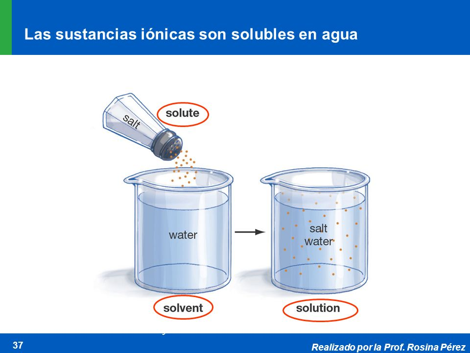 Realizado por la Prof. Rosina Pérez 37 Molecules are often described as hydrophilic (water- loving) or hydrophobic (water-fearing) on the basis of the