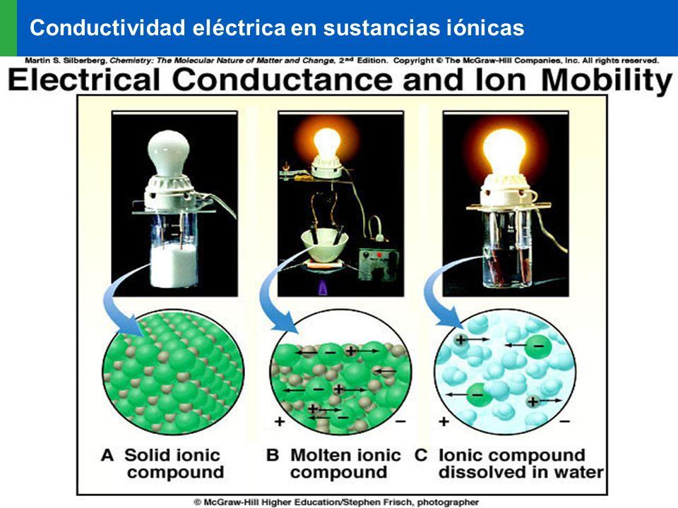 Realizado por la Prof. Rosina Pérez 41 Conductividad eléctrica en sustancias iónicas