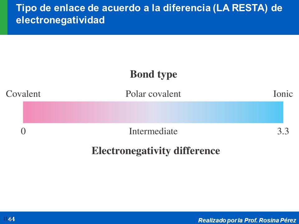 Realizado por la Prof. Rosina Pérez 44 11.11 Tipo de enlace de acuerdo a la diferencia (LA RESTA) de electronegatividad