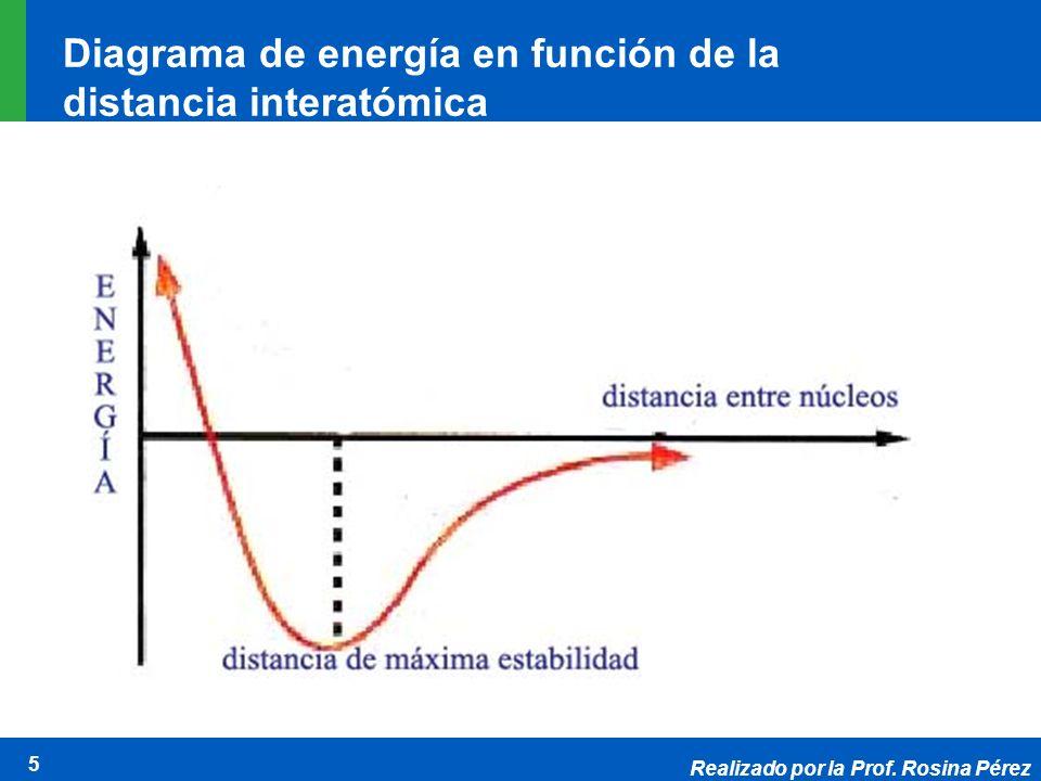 Realizado por la Prof. Rosina Pérez 5 Diagrama de energía en función de la distancia interatómica