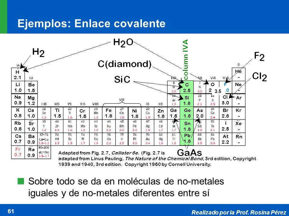 Realizado por la Prof. Rosina Pérez 61 Ejemplos: Enlace covalente Sobre todo se da en moléculas de no-metales iguales y de no-metales diferentes entre
