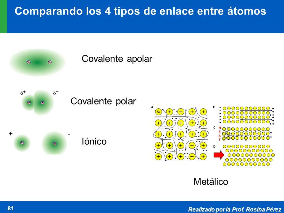 Realizado por la Prof. Rosina Pérez 81 Covalente apolar Covalente polar Iónico Metálico Comparando los 4 tipos de enlace entre átomos