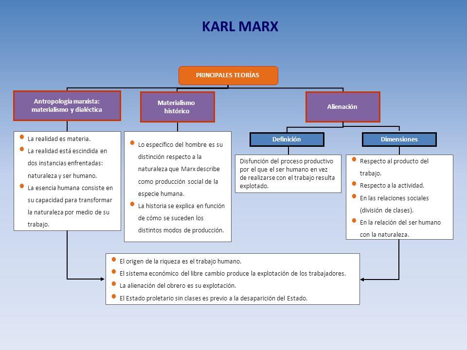 KARL MARX La realidad es materia. La realidad está escindida en dos instancias enfrentadas: naturaleza y ser humano. La esencia humana consiste en su