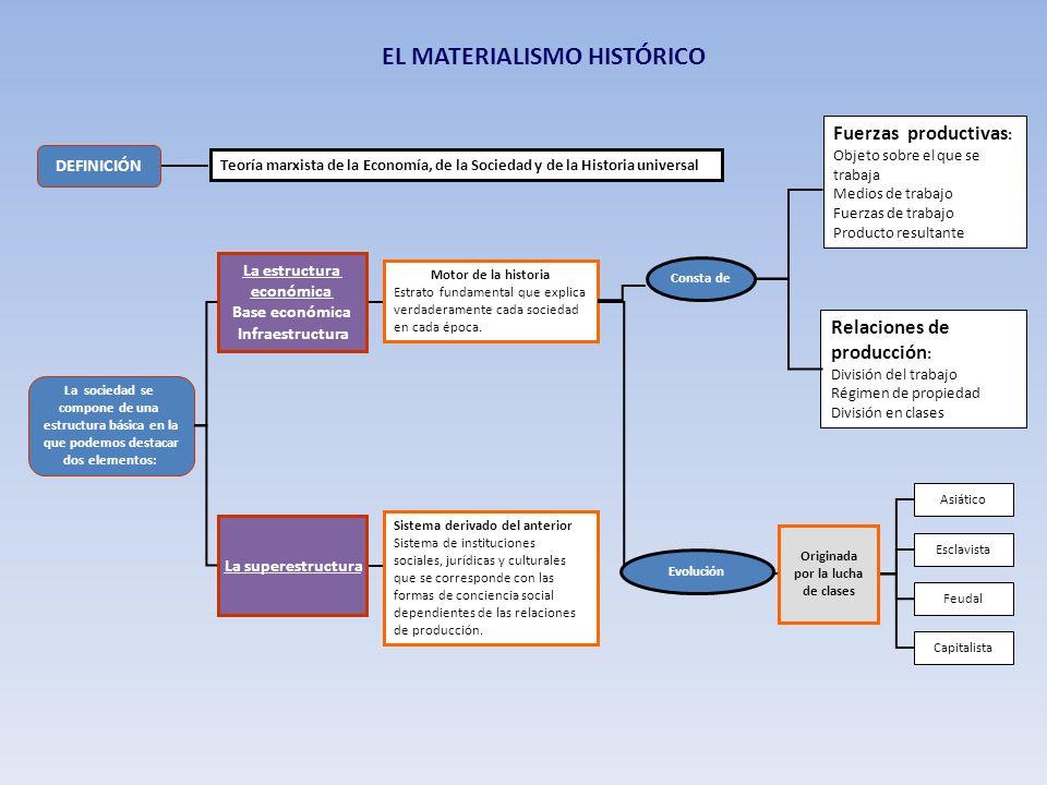 EL MATERIALISMO HISTÓRICO Teoría marxista de la Economía, de la Sociedad y de la Historia universal DEFINICIÓN Motor de la historia Estrato fundamenta