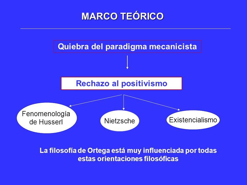 MARCO TEÓRICO Quiebra del paradigma mecanicista Rechazo al positivismo Fenomenología de Husserl Existencialismo La filosofía de Ortega está muy influe