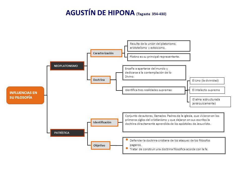 AGUSTÍN DE HIPONA (Tagaste 354-430) INFLUENCIAS EN SU FILOSOFÍA PATRÍSTICA Identificación Resulta de la unión del platonismo, aristotelismo y estoicis
