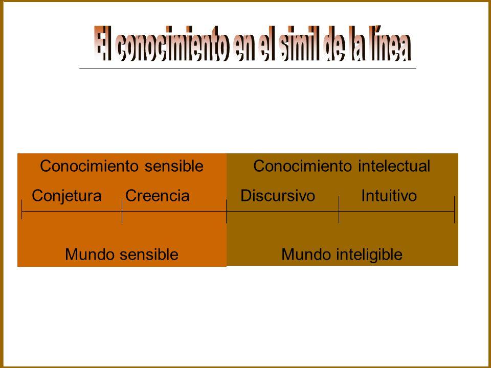 Conocimiento intelectual Discursivo Intuitivo Mundo inteligible Conocimiento sensible Conjetura Creencia Mundo sensible