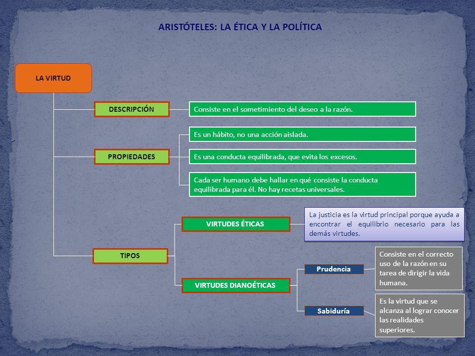 ARISTÓTELES: LA ÉTICA Y LA POLÍTICA LA VIRTUD DESCRIPCIÓN Consiste en el sometimiento del deseo a la razón. PROPIEDADES TIPOS VIRTUDES DIANOÉTICAS VIR